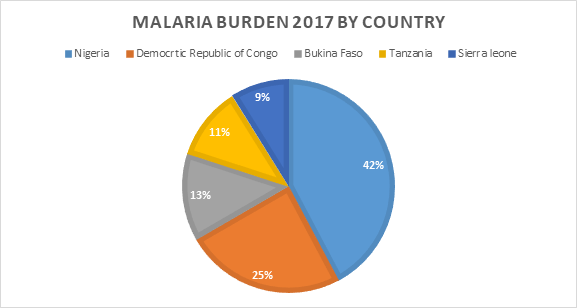 Malaria Burden by Country 2017 - Pie Chart