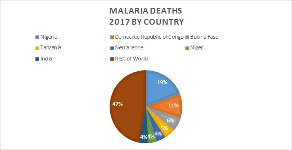 Malaria Deaths by Country 2017 - Pie Chart