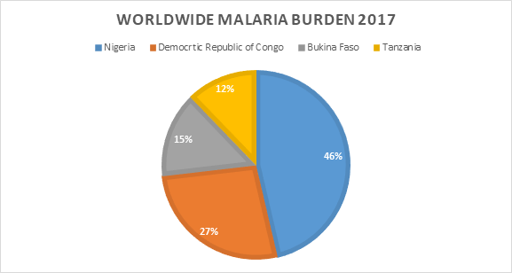 Worldwide Malaria Burden 2017 - Pie Chart